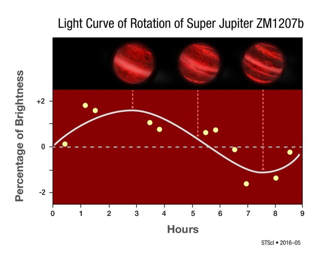 The light curve for the planet studied, which is some four times larger than Jupiter, shows differences in brightness as the planet rotates. Those differences are consistent with a patchy cloud cover rather than clouds that surround the planet completely. (NASA, Hubble Space Telescope)