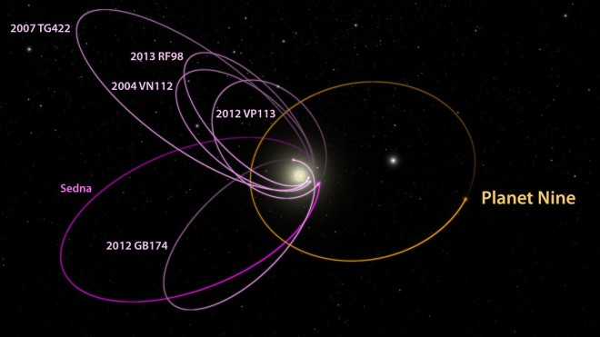 The six most distant known objects in the solar system with orbits exclusively beyond Neptune (magenta) all mysteriously line up in a single direction. The new report shows a planet with 10 times the mass of the earth in a distant eccentric orbit anti-aligned with the other six objects (orange) is required to maintain this configuration. Image: Caltech/R. Hurt (IPAC)""