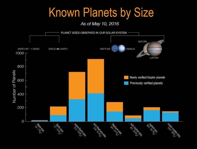 The size distribution of discovered exoplanet has been a surprise to scientists. The blue bars on the histogram represent all previously verified exoplanets by size. The orange bars on the histogram represent Kepler's 1,284 newly validated planets. (NASA Ames/W. Stenzel)