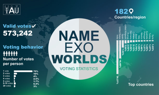 Infographic displaying a breakdown of the votes per person and country/region in the IAU NameExoWorlds vote to name alien worlds. As announced on December 15, publicly endorsed names for 31 exoplanets and 14 host stars were accepted and are to be officially sanctioned by the IAU.