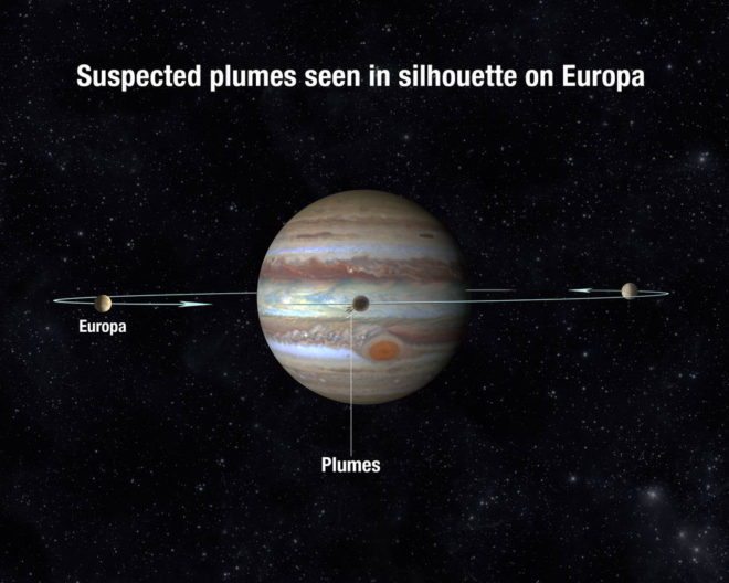 Europa orbits Jupiter every 3 and a half days, and on every orbit it passes in front of the planet. That choreography raises the possibility of plumes being seen as silhouettes absorbing the background light of Jupiter. (A. Field; STScI)