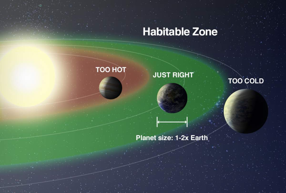"""Exoplanets With Complex Life May Be Very Rare, Even in Their """"Habitable Zones"""""""
